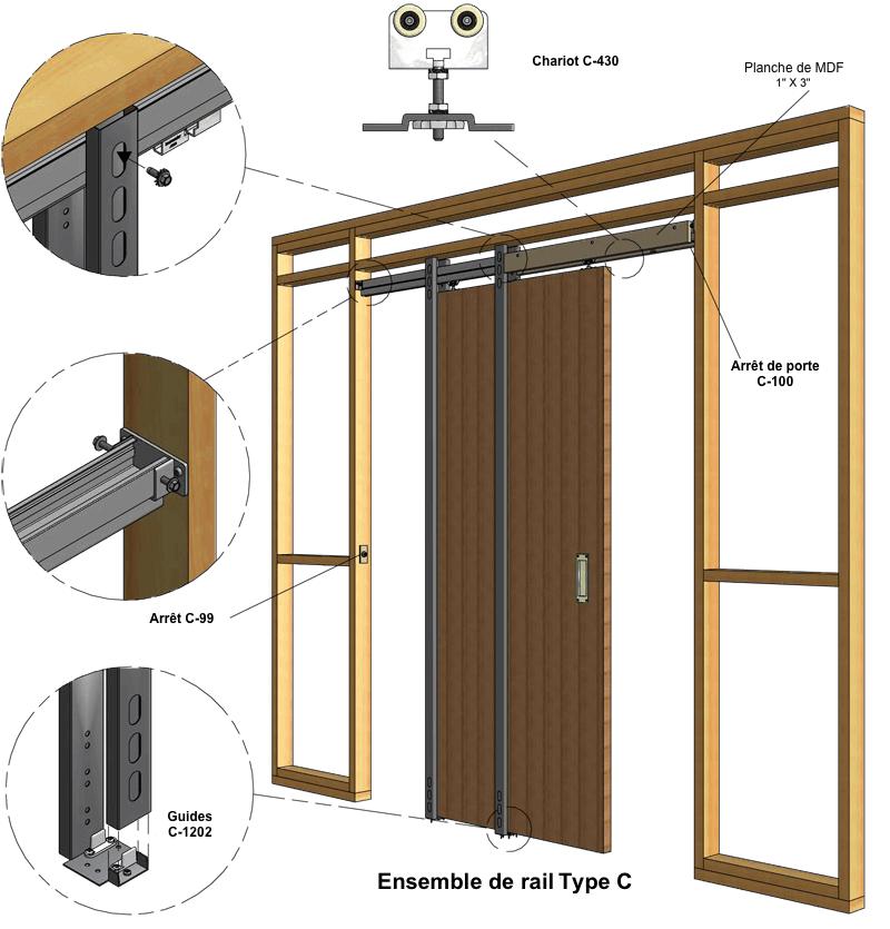 type c rails de portes coulissantes quincaillerie hors. Black Bedroom Furniture Sets. Home Design Ideas